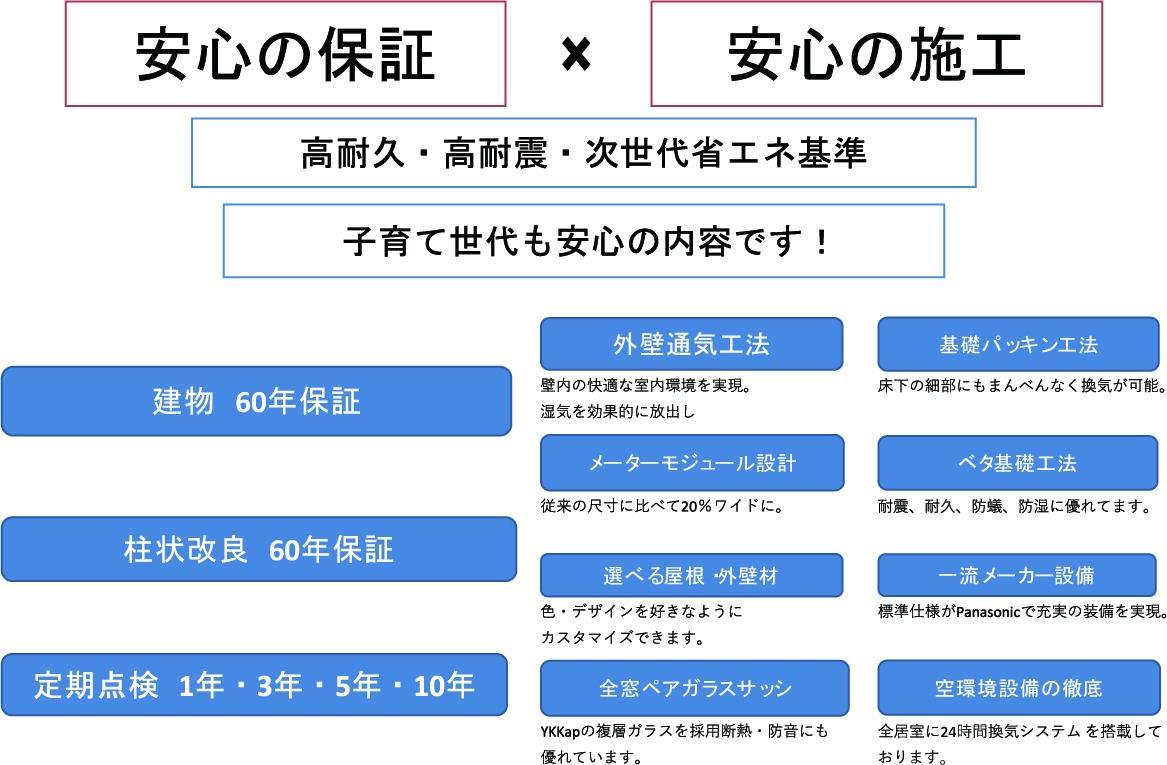 安心の保証×安心の施工.jpg